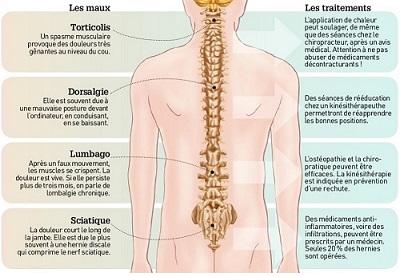Fait mal la tête et le cou après la narcose au dos